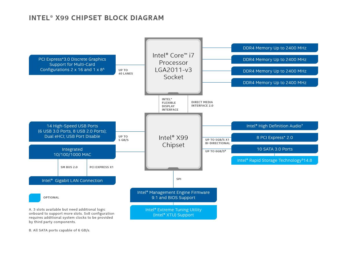 Intel U00ae X99 Chipset 81761