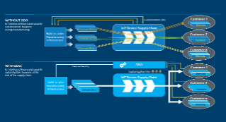 Intel® Secure Device Onboard (Intel® SDO) Simplifies the Supply Chain