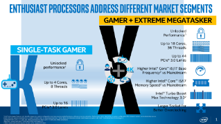 Sell Up to Your Enthusiast Customers with Intel® Core™ X-series Processors