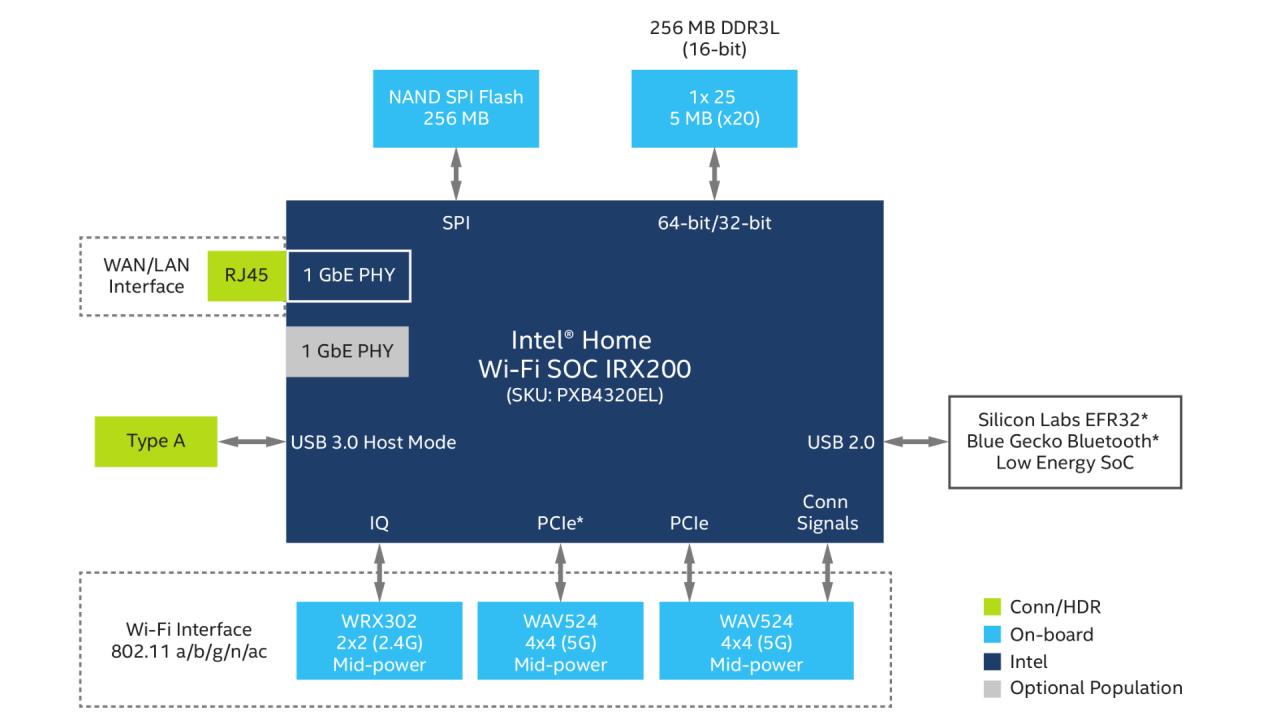 intel puma 6 block diagram blueraritan info rh blueraritan info