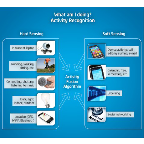 What am I doing? Activity Recognition