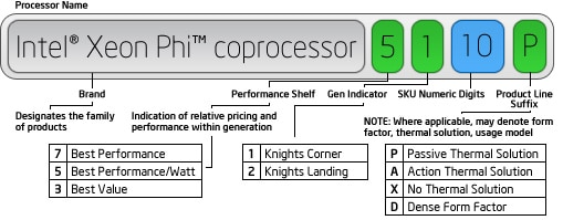 Processor Name = Brand (Intel® Xeon Phi™ processor) + Performance Shelf (5) + Gen Indicator (1) + SKU Numberic Digits (10) + Product Line Suffix (P)