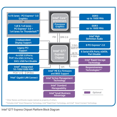 Intel® Q77 Express Chipset